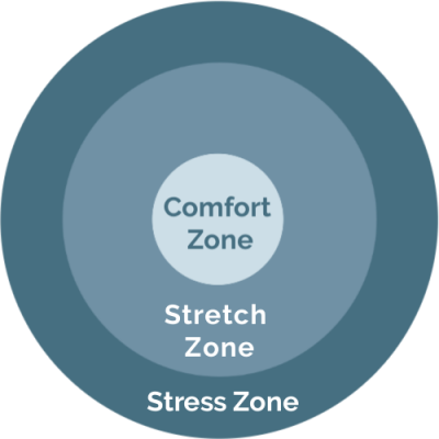 Graphic showing comfort, stretch and stress zones
